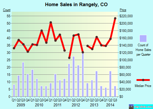 Rangely,CO real estate house value index trend
