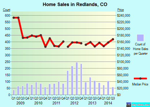 Redlands,CO real estate house value index trend