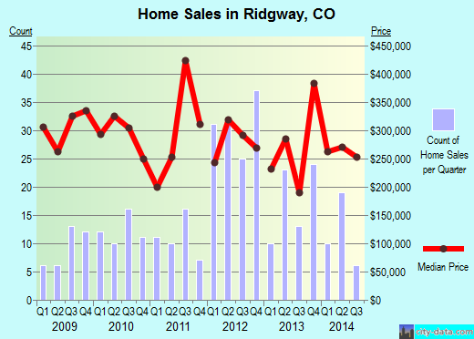 Ridgway,CO real estate house value index trend