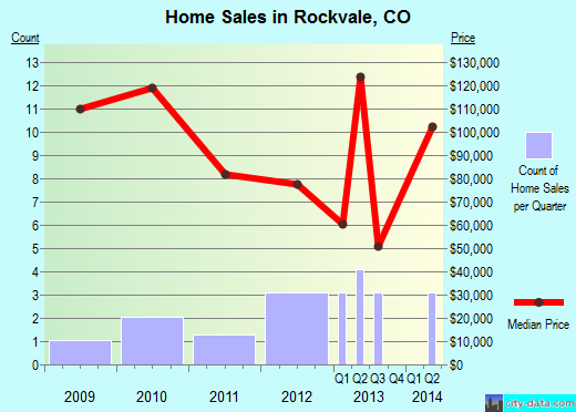 Rockvale,CO real estate house value index trend