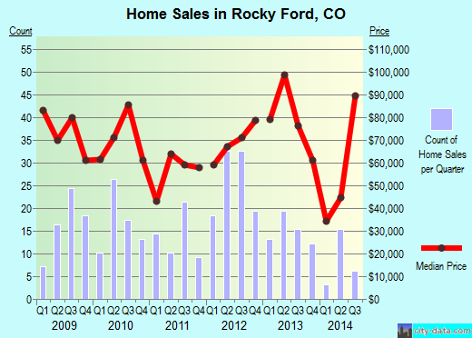 Rocky Ford,CO real estate house value index trend