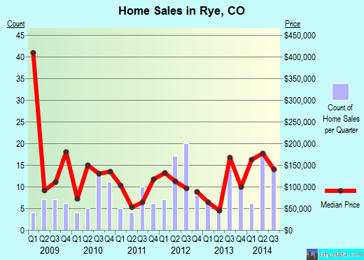 Rye,CO real estate house value index trend