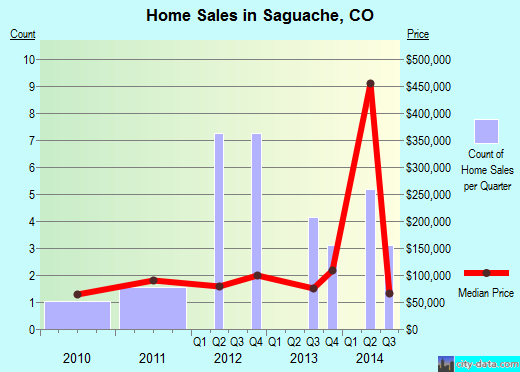 Saguache,CO real estate house value index trend