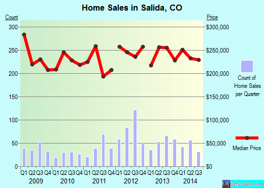 Salida,CO index of house prices