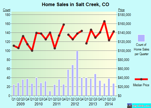 Salt Creek,CO real estate house value index trend