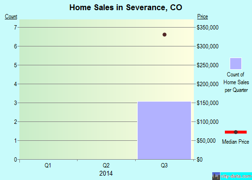 Severance,CO real estate house value index trend