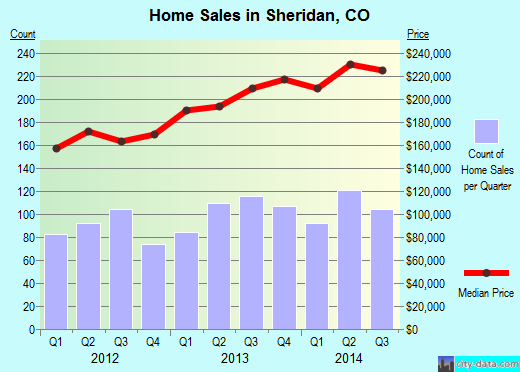 Sheridan,CO real estate house value index trend