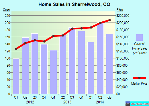 Sherrelwood,CO index of house prices