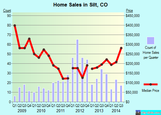 Silt,CO real estate house value index trend