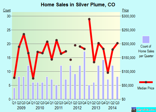 Silver Plume,CO real estate house value index trend