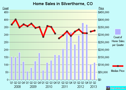 Silverthorne,CO index of house prices