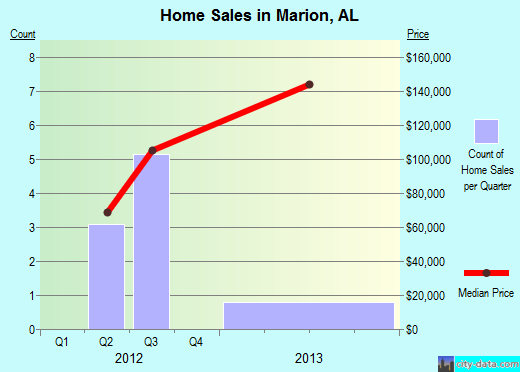 Marion,AL real estate house value index trend