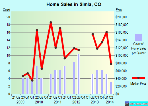 Simla,CO real estate house value index trend