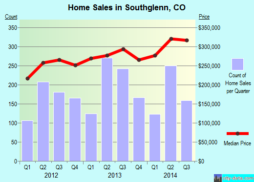 Southglenn,CO real estate house value index trend
