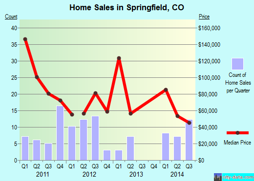 Springfield,CO real estate house value index trend