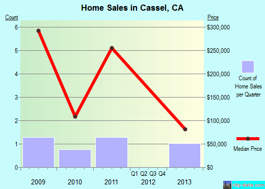Cassel,CA real estate house value index trend