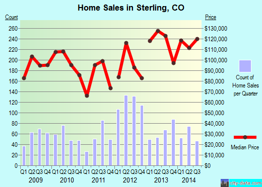 Sterling,CO real estate house value index trend