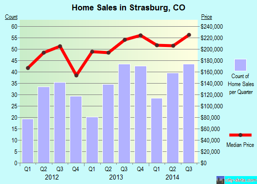 Strasburg,CO real estate house value index trend