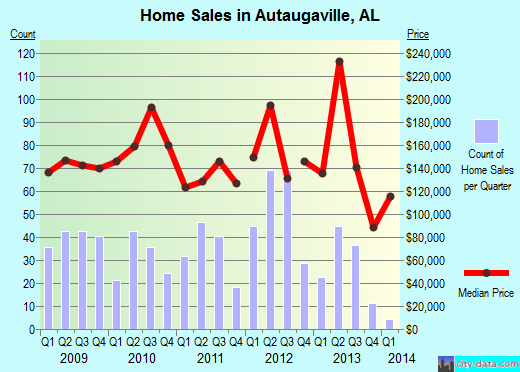 Autaugaville,AL real estate house value index trend