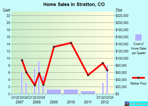Stratton,CO real estate house value index trend