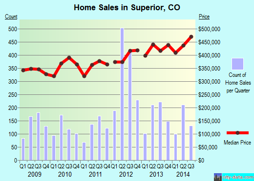 Superior,CO real estate house value index trend