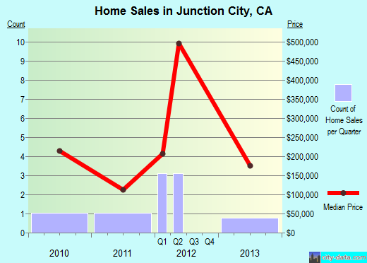 Junction City,CA real estate house value index trend