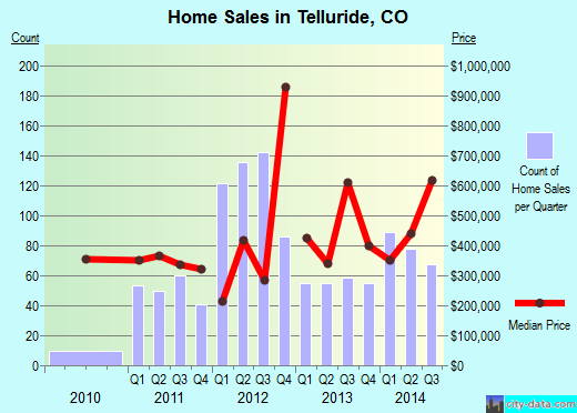 Telluride,CO real estate house value index trend
