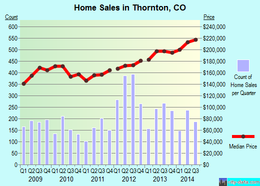 Thornton,CO index of house prices