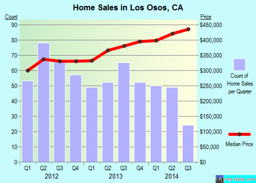Los Osos,CA real estate house value index trend