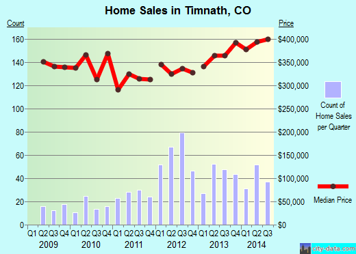 Timnath,CO real estate house value index trend