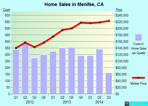 Menifee California Ca 92585 92586 Profile Population Maps