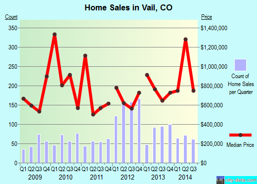 Vail,CO real estate house value index trend