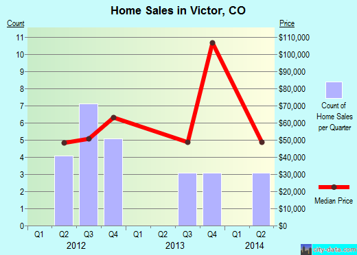 Victor,CO real estate house value index trend
