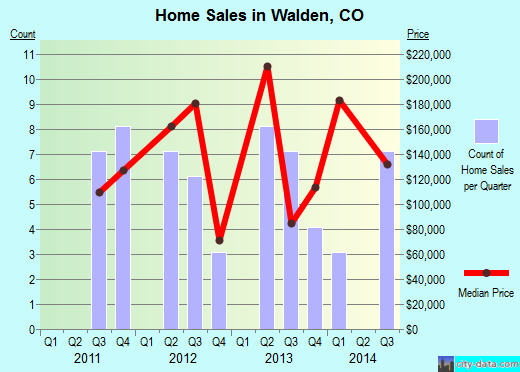 Walden,CO real estate house value index trend