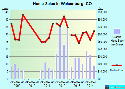Walsenburg,CO index of house prices