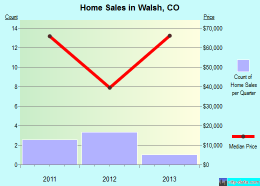 Walsh,CO real estate house value index trend