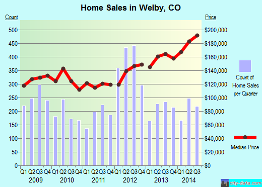 Welby,CO real estate house value index trend
