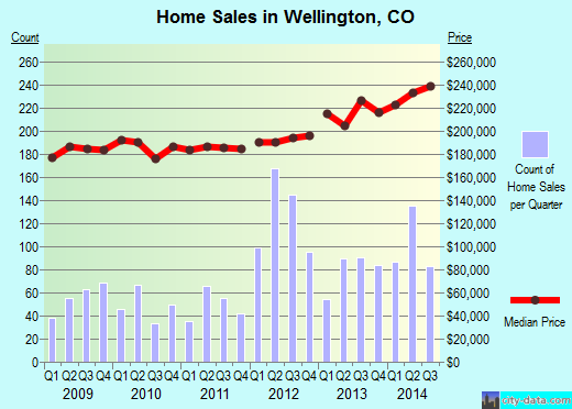 Wellington,CO real estate house value index trend