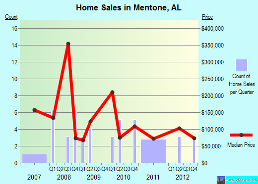 Mentone,AL real estate house value index trend