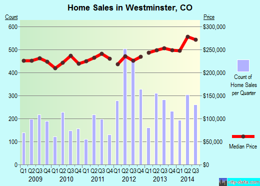 Westminster,CO real estate house value index trend