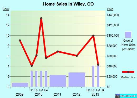Wiley,CO real estate house value index trend