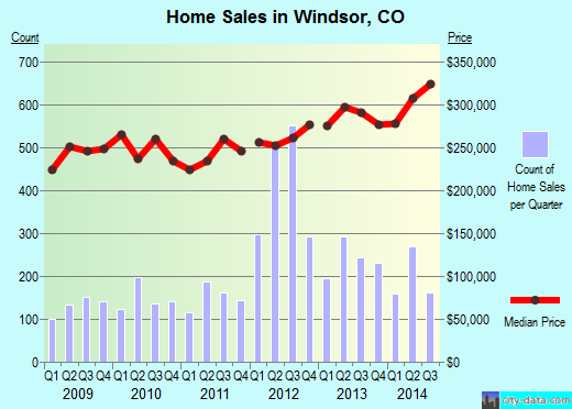 Windsor,CO real estate house value index trend