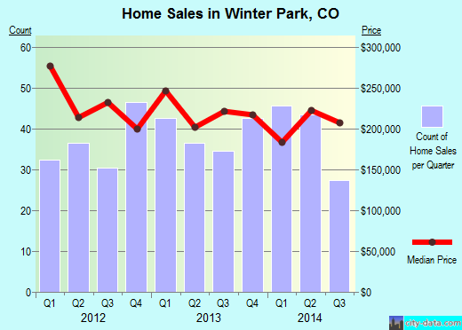 Winter Park,CO real estate house value index trend