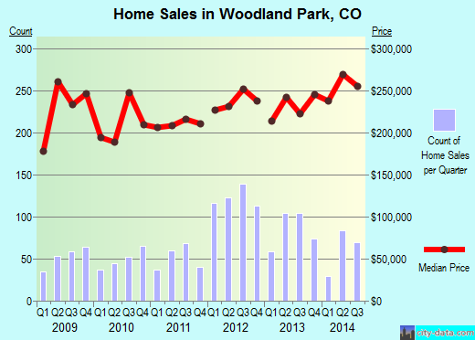 Woodland Park,CO index of house prices