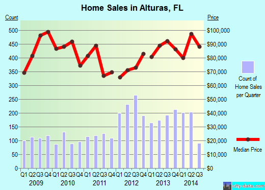 Alturas,FL real estate house value index trend