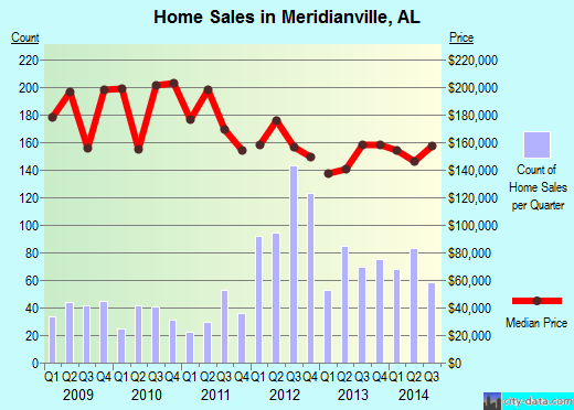 Meridianville,AL real estate house value index trend