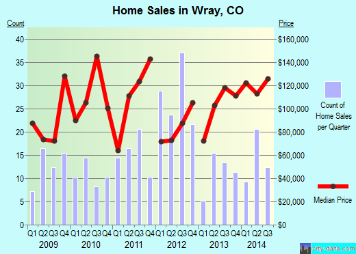 Wray,CO index of house prices
