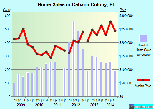 Cabana Colony,FL real estate house value index trend