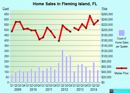 Fleming Island,FL real estate house value index trend