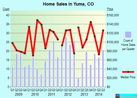 Yuma,CO real estate house value index trend